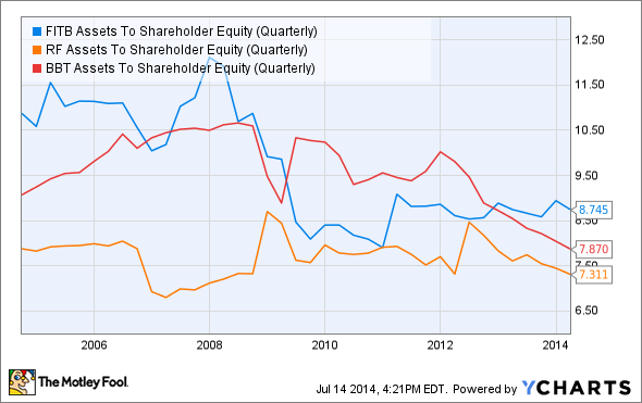FITB Assets To Shareholder Equity (Quarterly) Chart