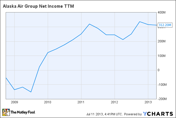 ALK Net Income TTM Chart