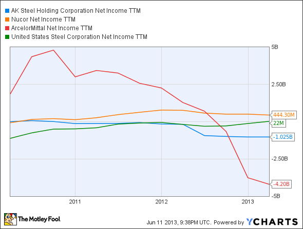AKS Net Income TTM Chart