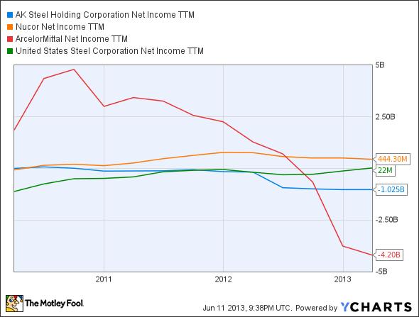 AKS Net Income TTM Chart