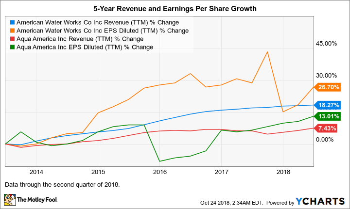 AWK Revenue (TTM) Chart