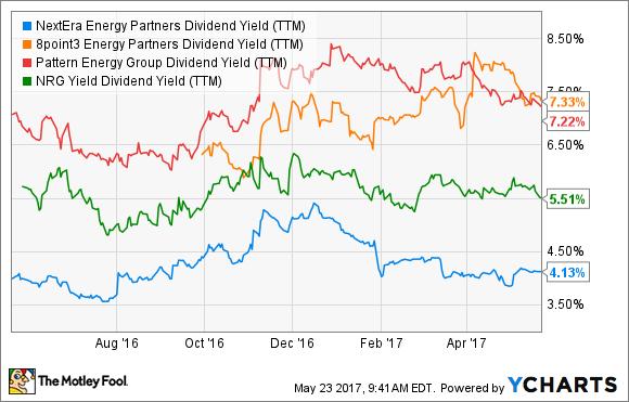 NEP Dividend Yield (TTM) Chart