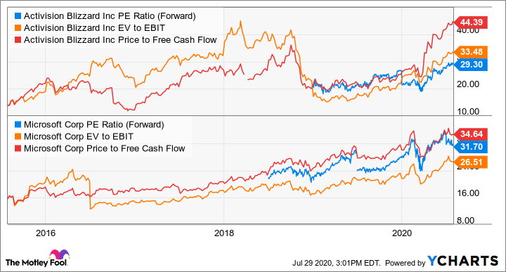 ATVI PE Ratio (Forward) Chart