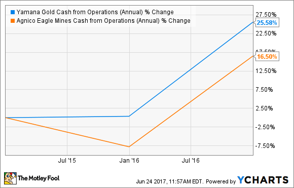 AUY Cash from Operations (Annual) Chart