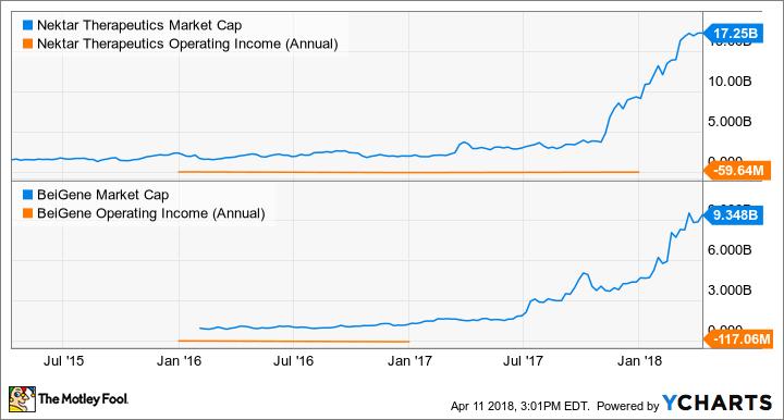 NKTR Market Cap Chart