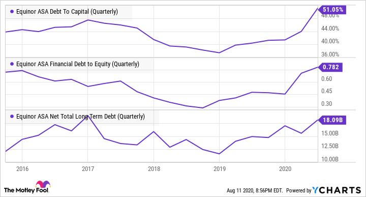 EQNR Debt To Capital (Quarterly) Chart