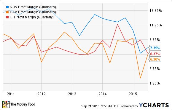 NOV Profit Margin (Quarterly) Chart