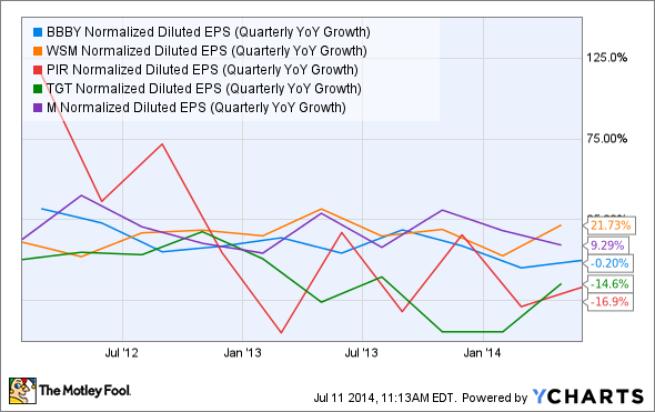 BBBY Normalized Diluted EPS (Quarterly YoY Growth) Chart