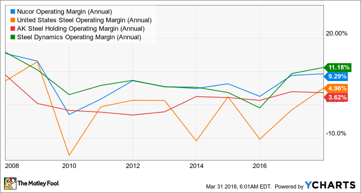 NUE Operating Margin (Annual) Chart