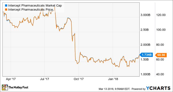 ICPT Market Cap Chart