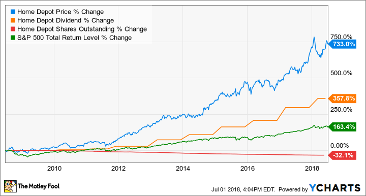 Home Depot Stock Highlights Data By Ycharts
