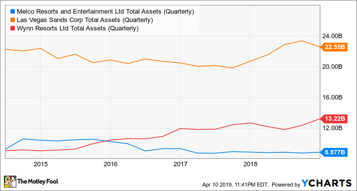 MLCO Total Assets (Quarterly) Chart