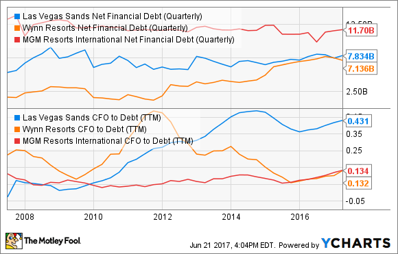 LVS Net Financial Debt (Quarterly) Chart