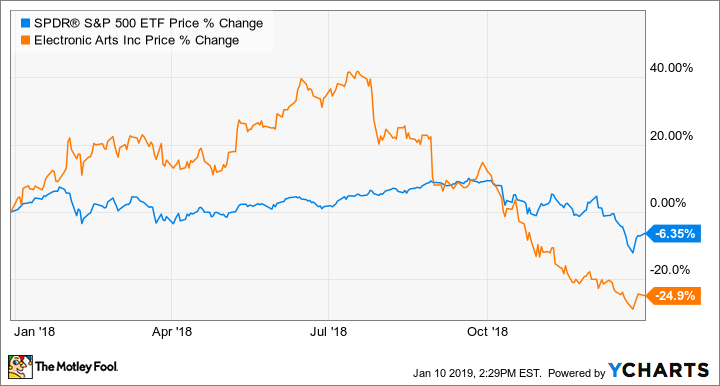 Why Electronic Arts Stock Plunged 25% in 2018 | The Motley Fool