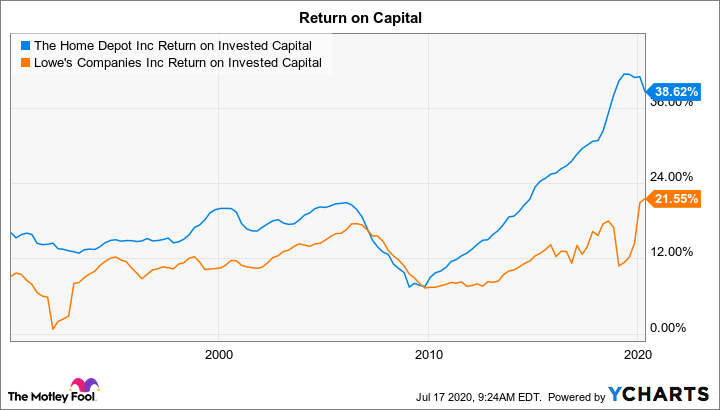 HD Return on Invested Capital Chart