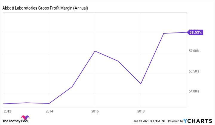 ABT Gross Profit Margin (Annual) Chart