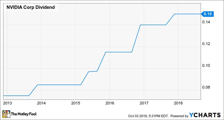 NVDA Dividend Chart