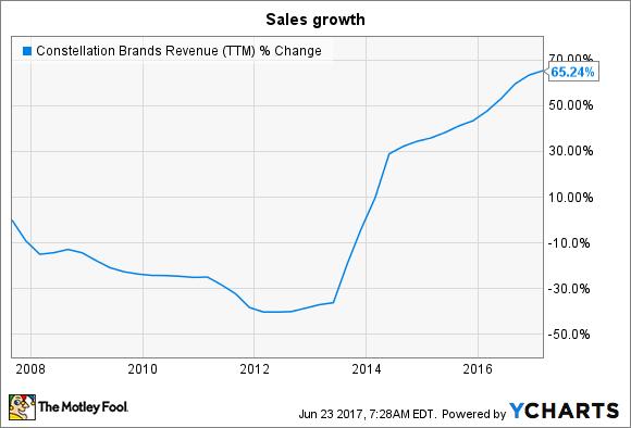 STZ Revenue (TTM) Chart