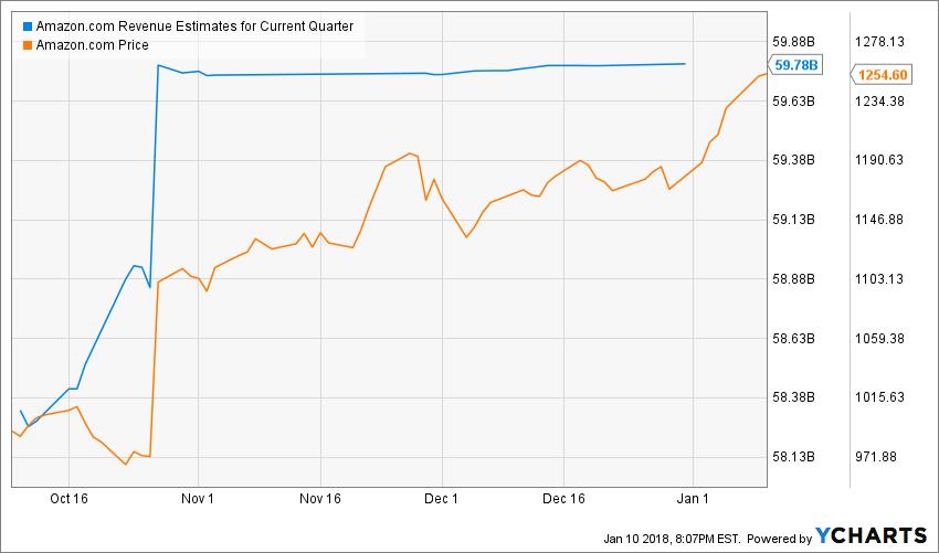 AMZN Revenue Estimates for Current Quarter Chart