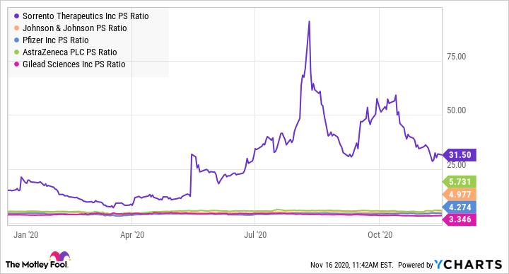 SRNE PS Ratio Chart