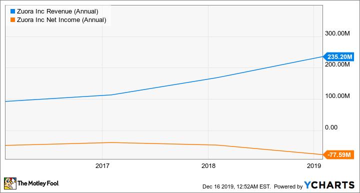 ZUO Revenue (Annual) Chart
