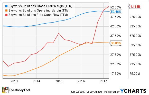 SWKS Gross Profit Margin (TTM) Chart