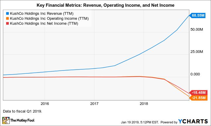 KSHB Revenue (TTM) Chart
