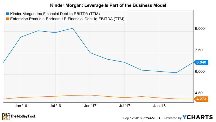 KMI Financial Debt to EBITDA (TTM) Chart