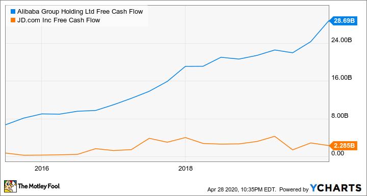 BABA Free Cash Flow Chart