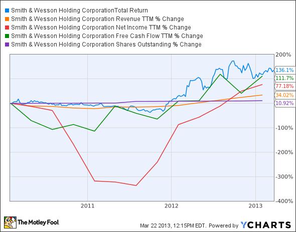 SWHC Total Return Price Chart