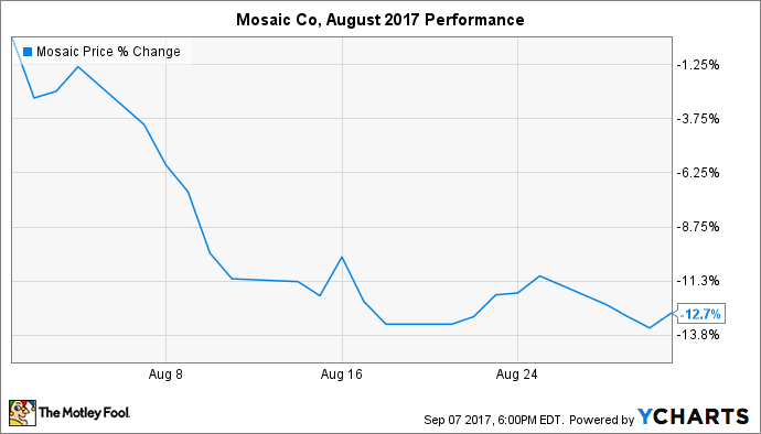 MOS Chart