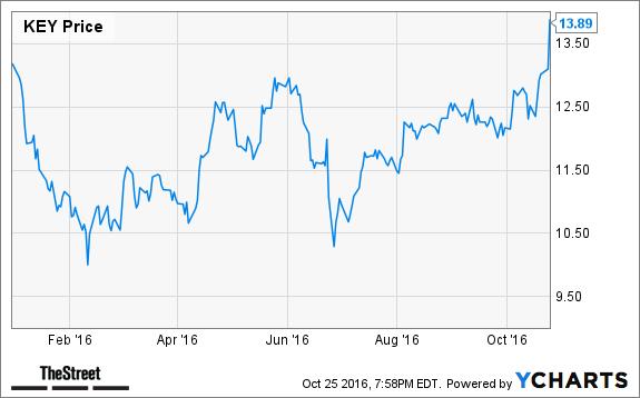 Key Bank Stock Quote Jim Cramer's Top Takeaways Costco Key Corp  Thestreet