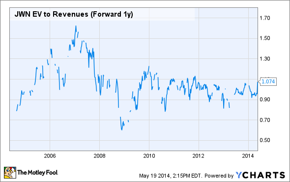 JWN EV to Revenues (Forward 1y) Chart