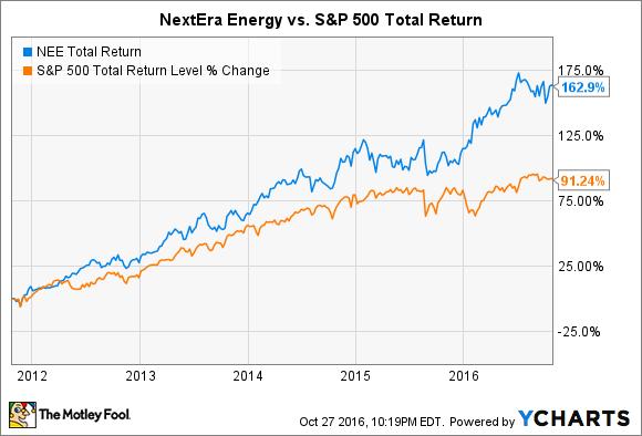 NEE Total Return Price Chart