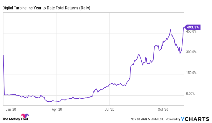 APPS Year to Date Total Returns (Daily) Chart