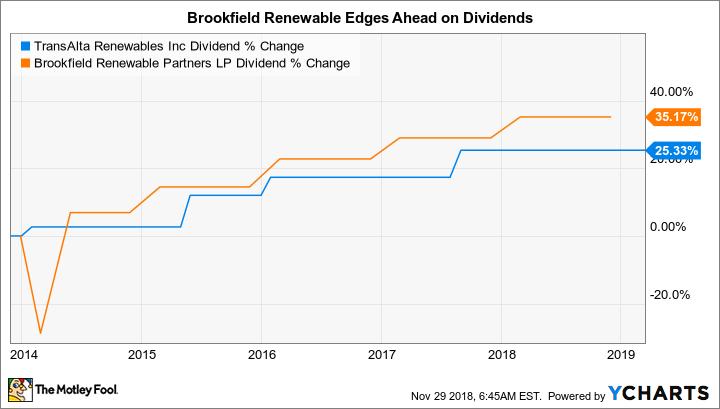 RNW Dividend Chart
