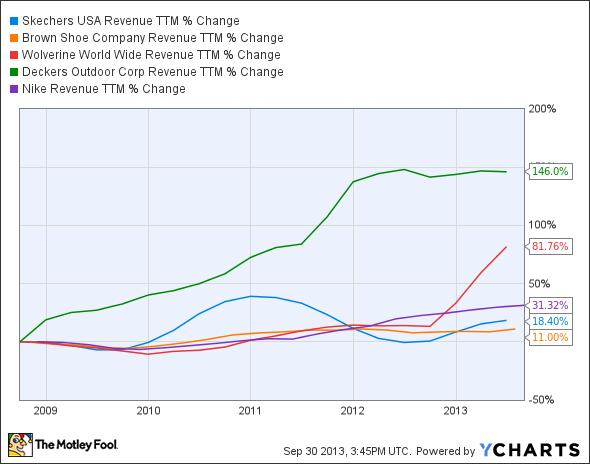 SKX Revenue TTM Chart