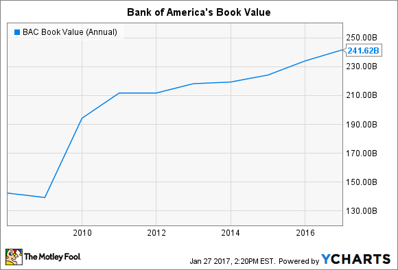 BAC Book Value (Annual) Chart
