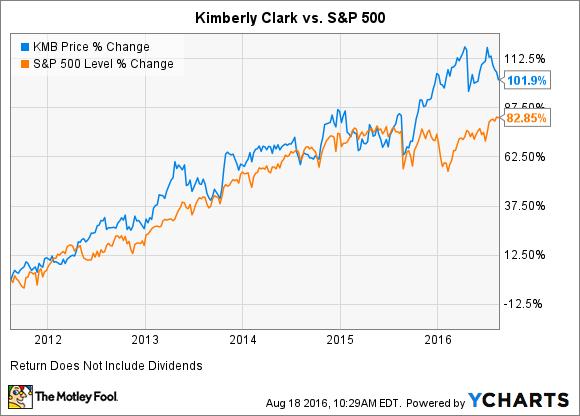 KMB Chart