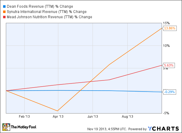 DF Revenue (TTM) Chart