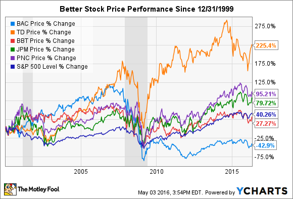 Bb&t stock options