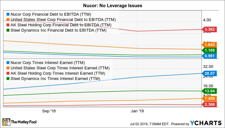 NUE Financial Debt to EBITDA (TTM) Chart