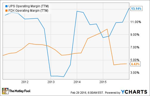 UPS Operating Margin (TTM) Chart