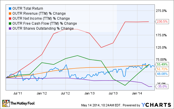 OUTR Total Return Price Chart