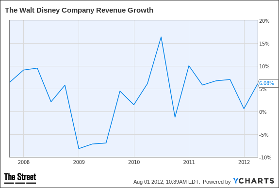 DIS Revenue Growth Chart