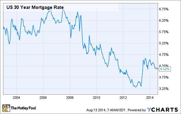 US 30 Year Mortgage Rate Chart