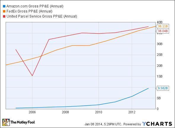 AMZN Gross PP&E (Annual) Chart