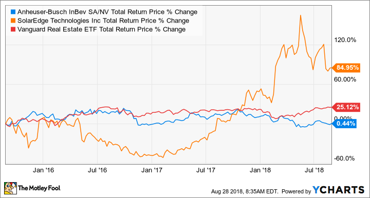 BUD Total Return Price Chart