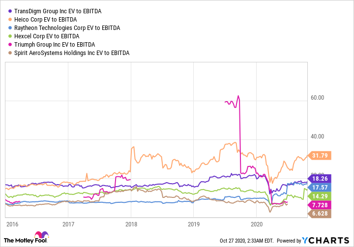 TDG EV to EBITDA Chart