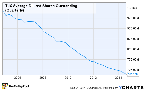 TJX Average Diluted Shares Outstanding (Quarterly) Chart